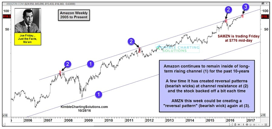 Amazon Stock Price Reversal May Spell Trouble For Investors
