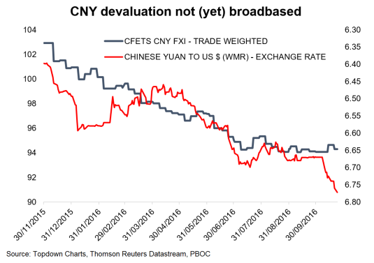 Chinese Yuan Devaluation Cny Falling Vs Usd Chart