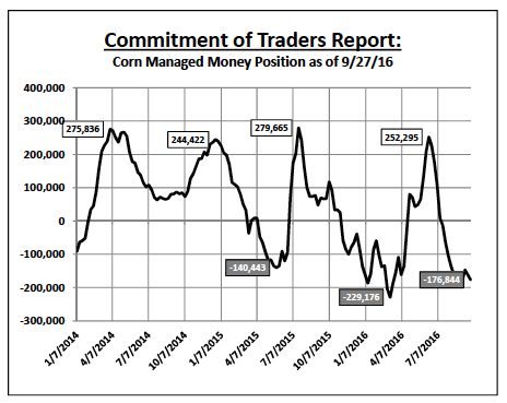commitment-of-traders-corn-managed-money-positions-september-30