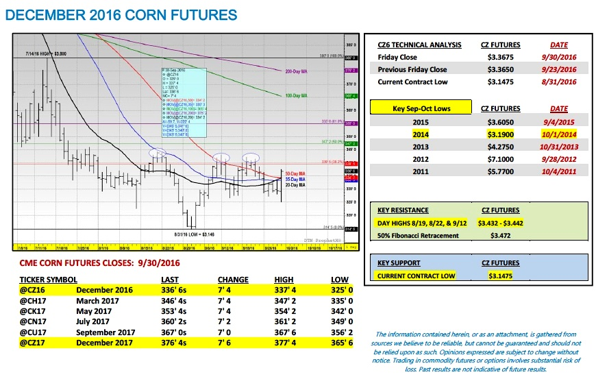 corn-futures-price-outlook-analysis-weekly-october-2