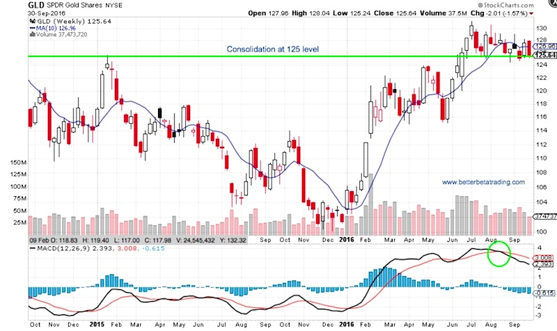 Gld stock chart gld stock price and chart amex gld tradingview