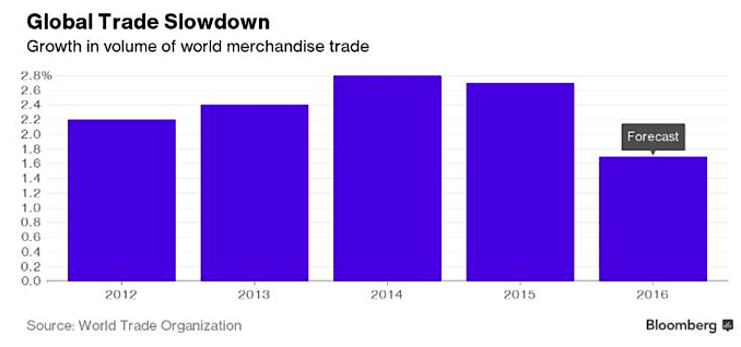 global-trade-slowdown-graphic_bloomberg