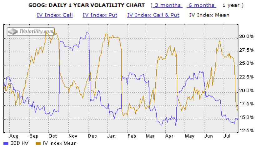 google-googl-stock-post-earnings-volatility-crush-chart