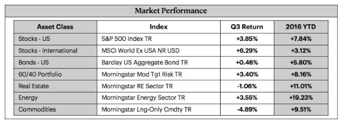 market-performance-by-asset-class-3q-september-30-2016