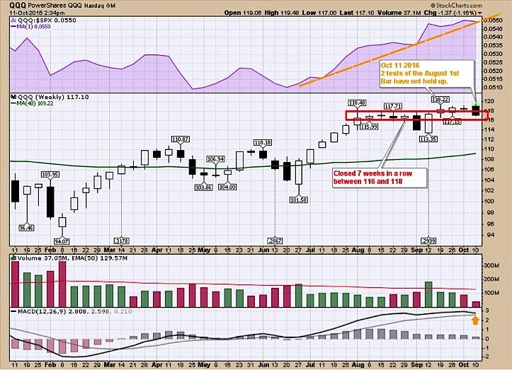 nasdaq-100-etf-qqq-trading-consolidation-zone-october-2016