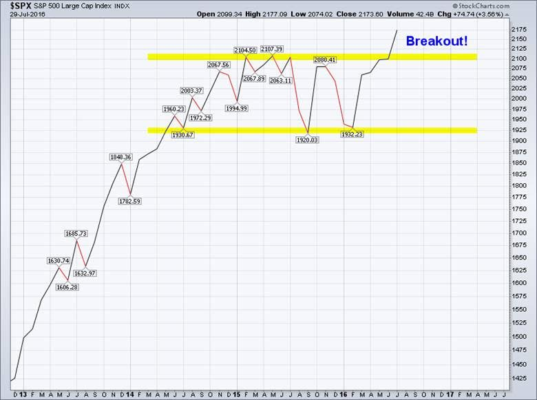 s&p 500 breakout 2016 chart