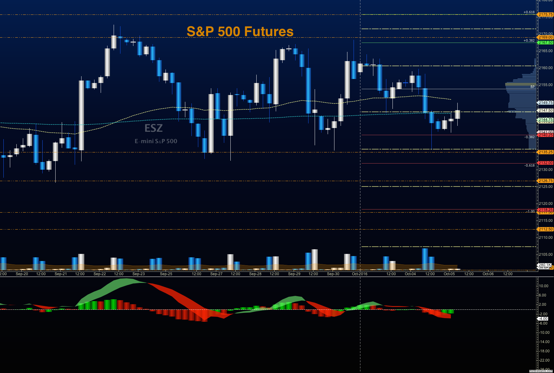 How to trade s&p futures options