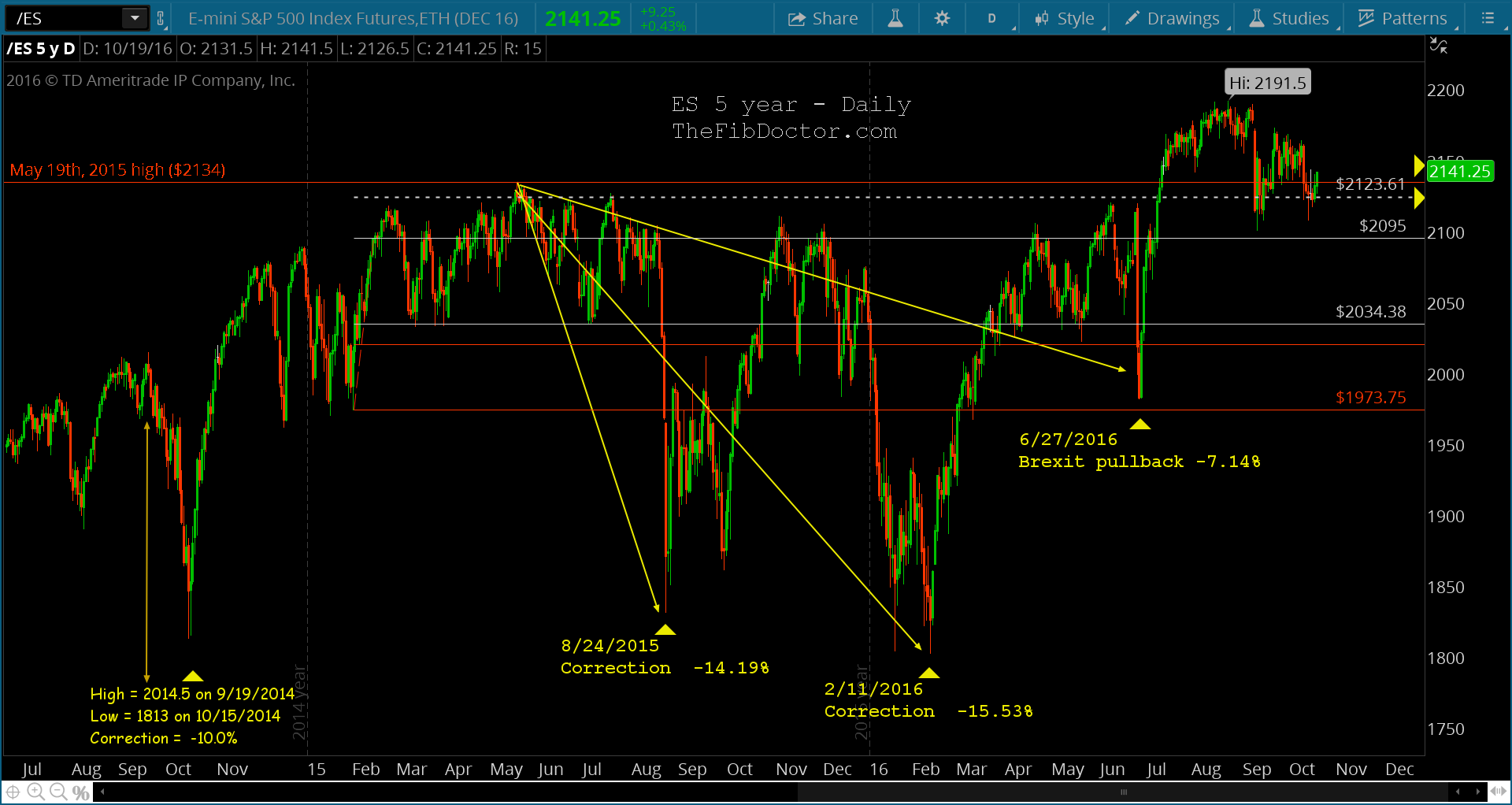 S p 500 futures es macro technical chart perspective