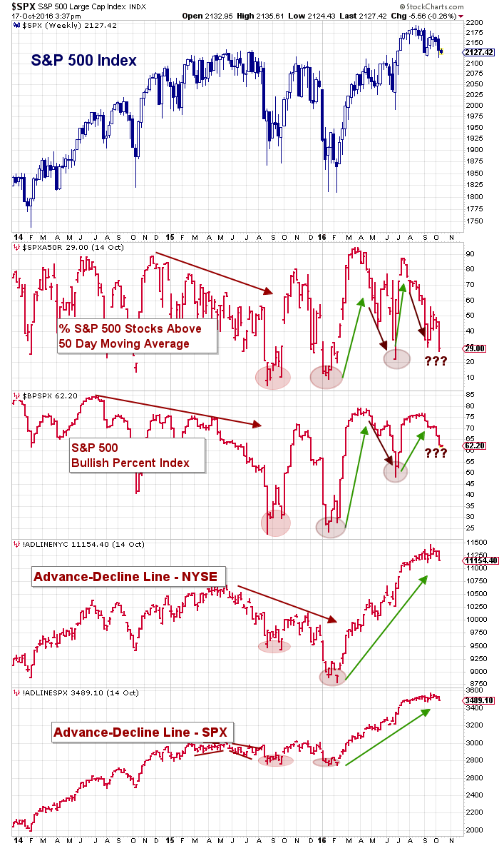 s&p 500 market breadth indicators week ending october 14