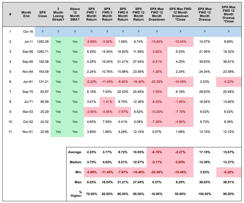 stock-market-returns-3-month-losing-streak-close-above-12-month-moving-average