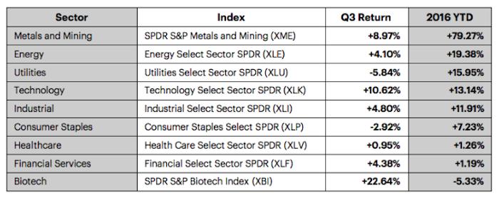 stock-market-sectors-performance-3q-chart-september-30-2016