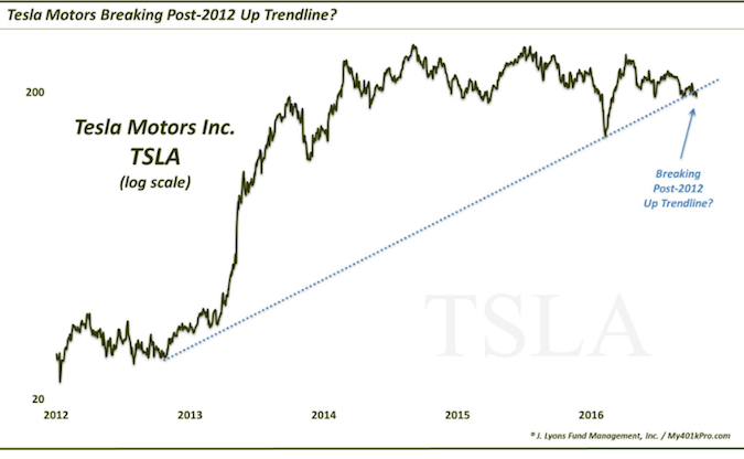 Tesla Stock Quote Best Tesla Motors Stock Tsla Bullbear Battle At Key Trend Line