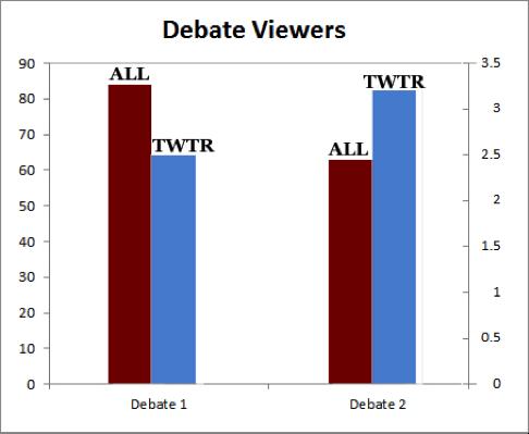 twitter-presidential-debate-viewers