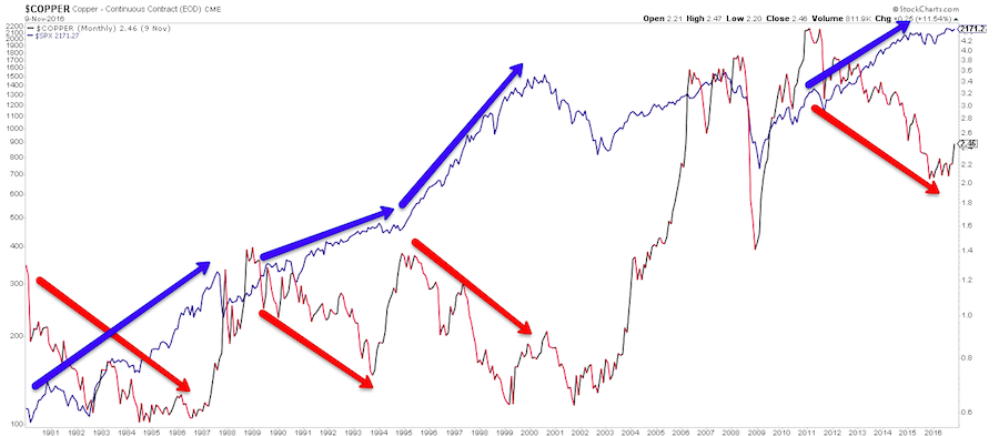 copper prices vs s&p 500 index equities correlation history chart