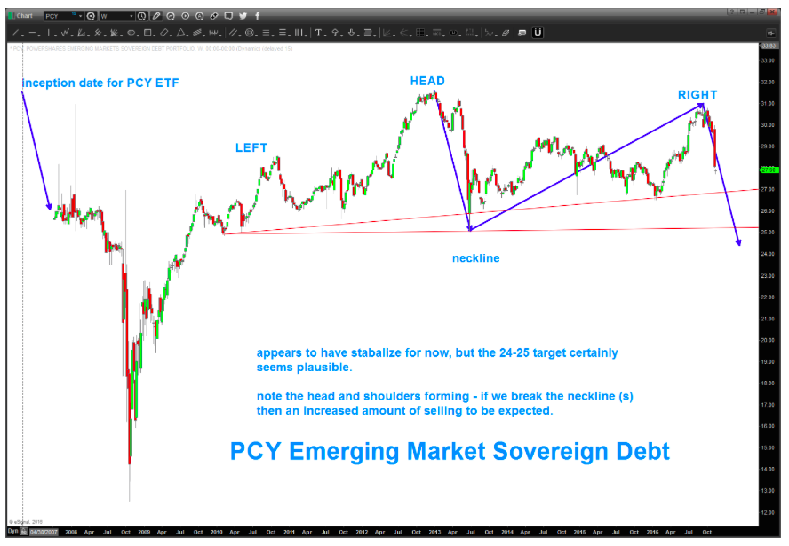 emerging-markets-sovereign-debt-crisis-bearish-long-term-chart