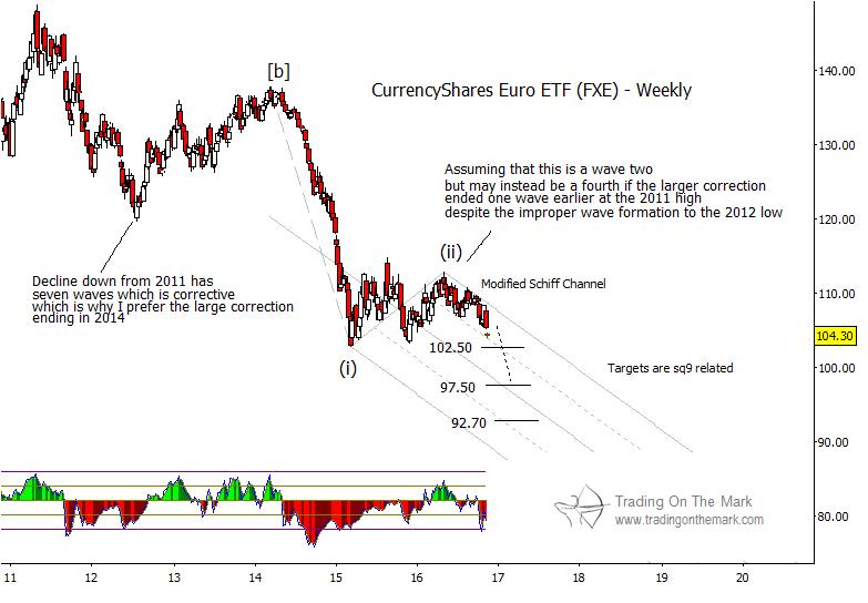 euro-currency-decline-chart-elliott-wave-fxe-trading