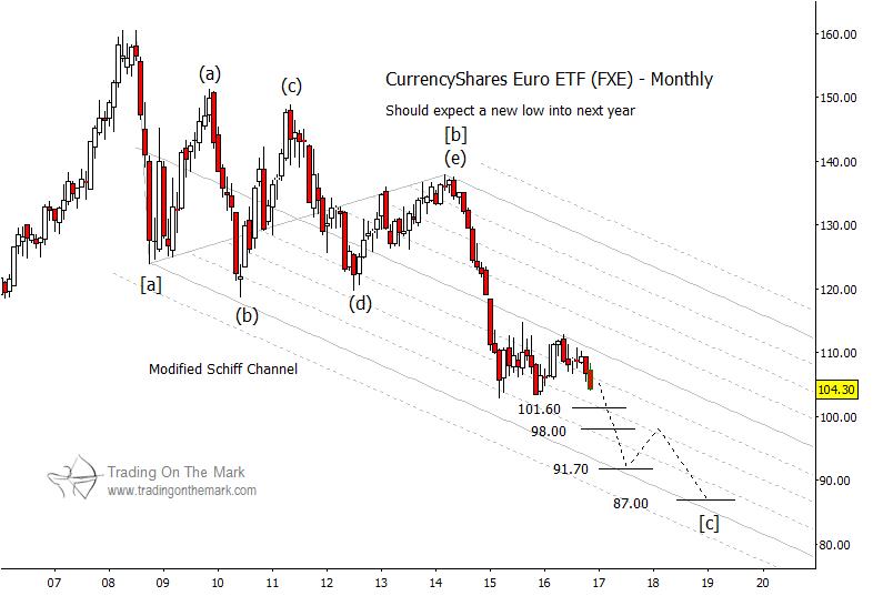 euro-currency-decline-lower-price-targets-elliott-wave-outlook