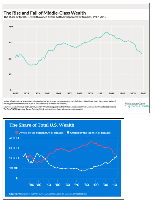 The collapse of the middle class in the american economy
