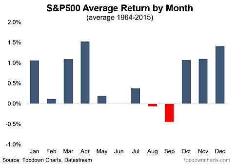 s&p 500 average returns by month history stock market chart