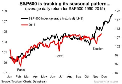 stock-market-seasonality-25-year-tracking-chart-santa-claus-rally