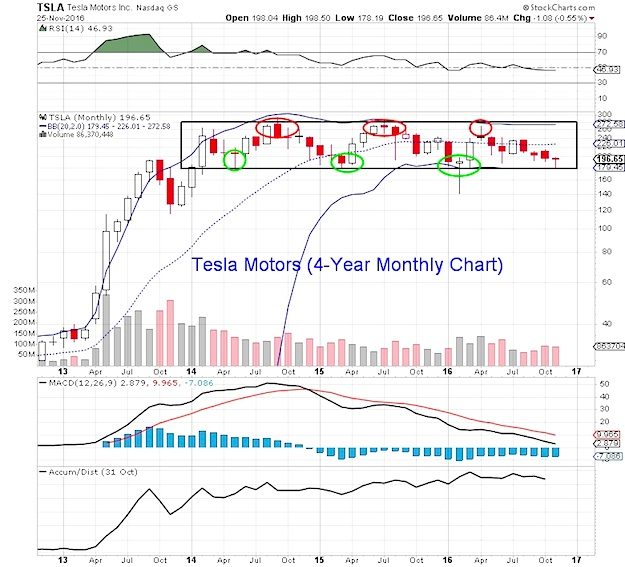 Where is tesla motors tsla stock headed post solarcity for Stock price tesla motors
