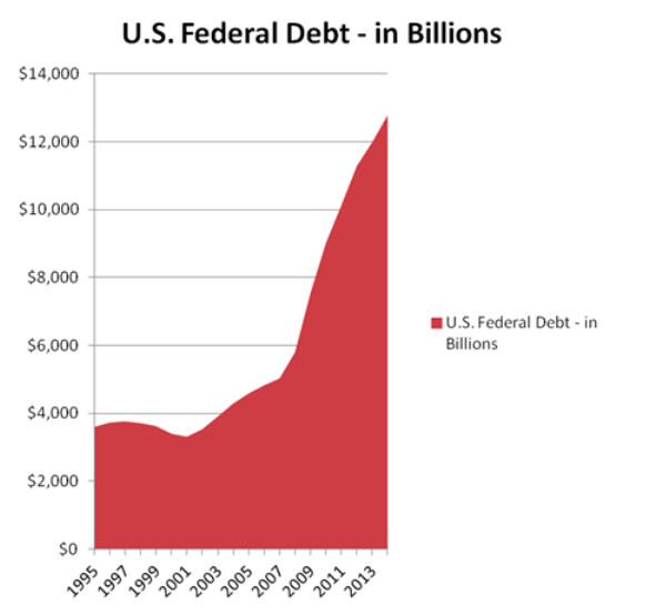 us-federal-debt-growth-chart-billions_1995-to-2016