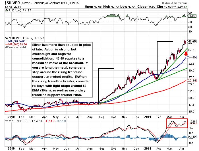 silver correlation to dollar