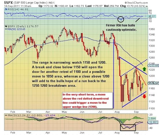 technical chart, s&p 500, technical analysis, stock market