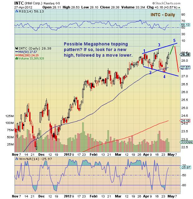 Intel chart