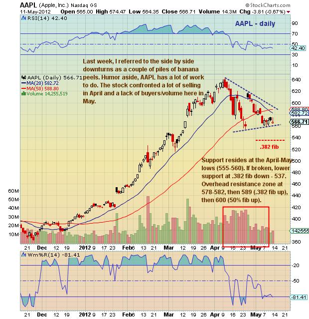 Apple (AAPL) stock chart