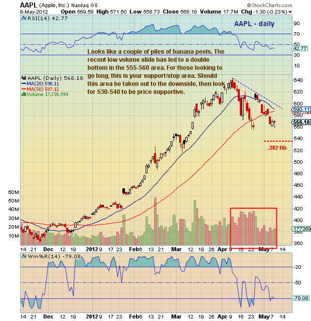 Apple (AAPL) Stock Chart