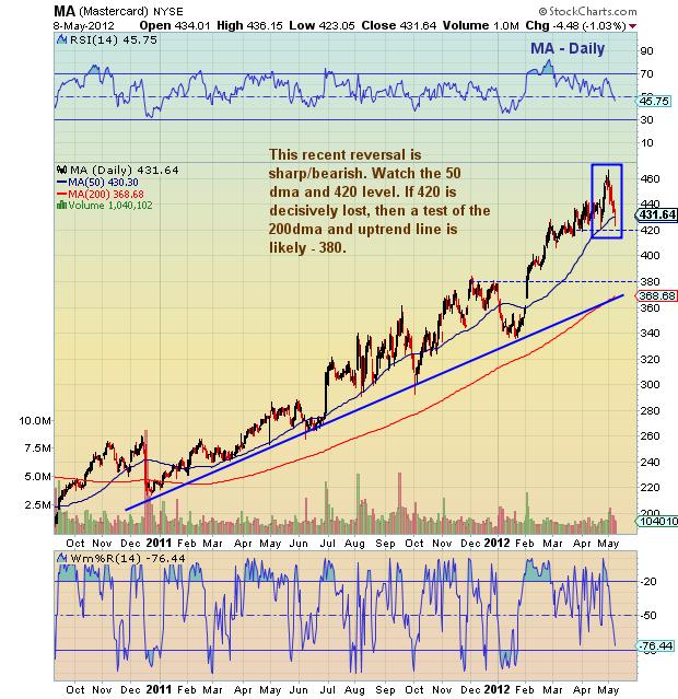 Mastercard (MA) Stock Chart