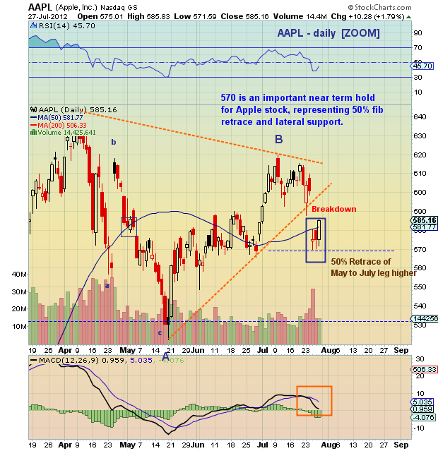 aapl stock chart analysis, aapl near term technical price targets, aapl technical support levels, aapl technical resistance levels, aapl short term technical analysis