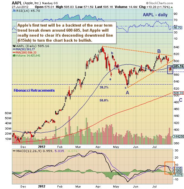 apple stock chart, apple stock, aapl stock, aapl technical analysis, aapl technical chart, aapl stock chart