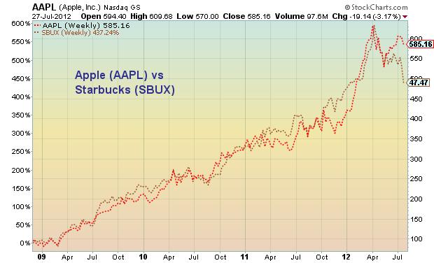 apple stock, aapl stock, aapl stock chart analysis, starbucks, sbux stock chart, starbucks stock, sbux stock