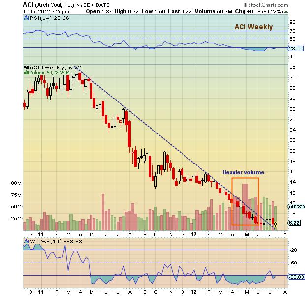 arch coal historical prices, aci price chart, aci stock chart