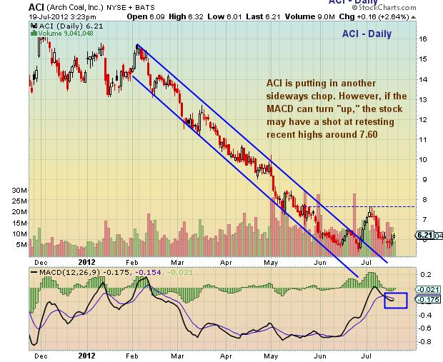 arch coal stock price, aci stock chart, arch coal