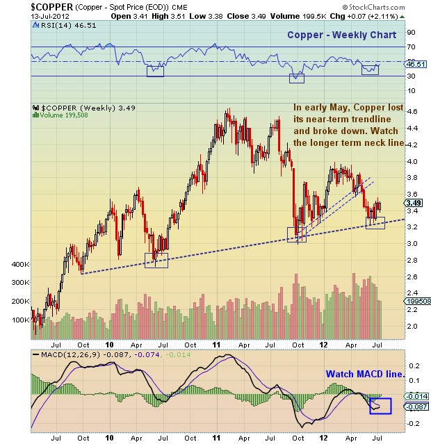 copper price, copper price chart, copper chart