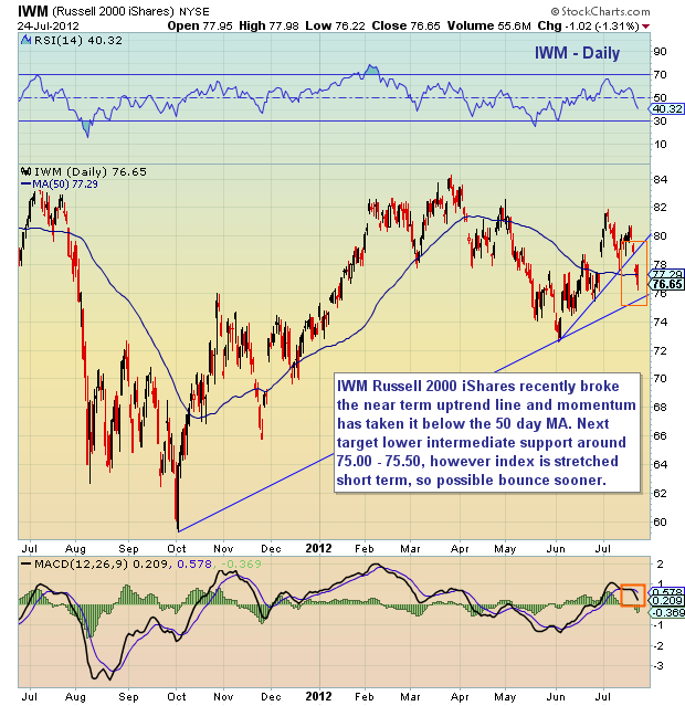 russell 2000 chart, russell 2000, small cap stocks, russell 2000 stock chart, iwm stock price
