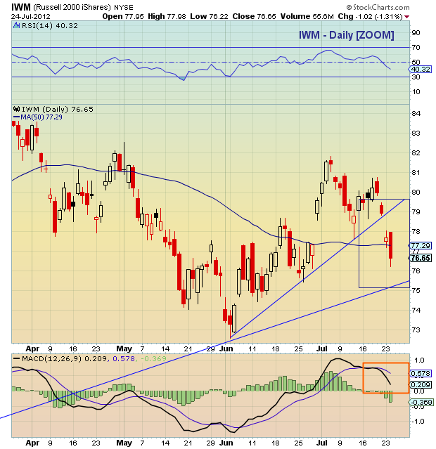 iwm chart, iwm price, iwm russell 2000, russell 2000 price