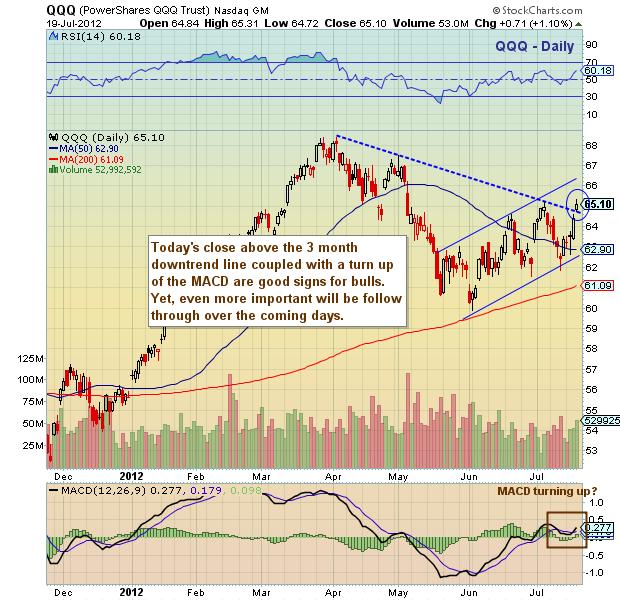 Nasdaq stocks, technology stocks, high tech, stock market chart, nasdaq chart