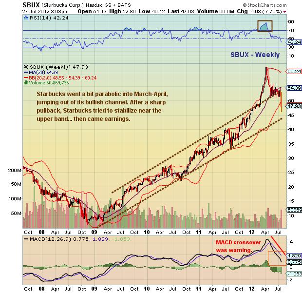 starbucks coffee, starbucks price history, sbux historical chart, sbux stock chart
