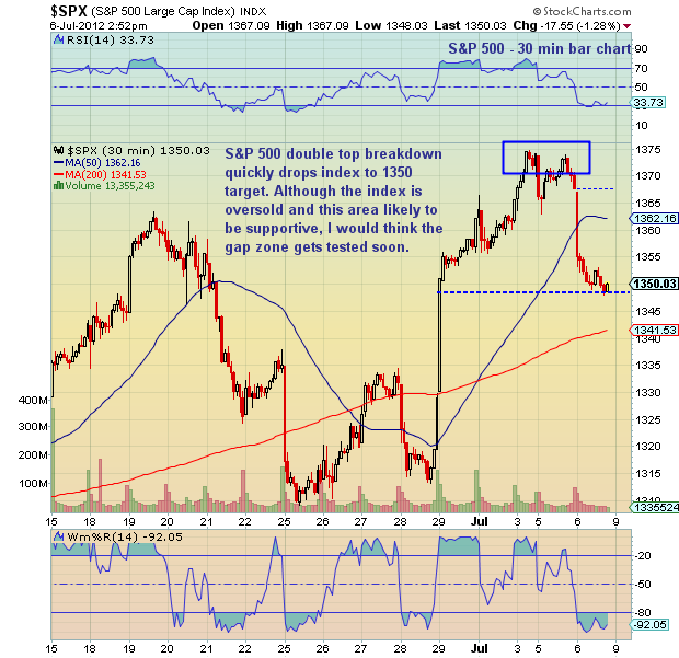 stock market chart, s&p 500