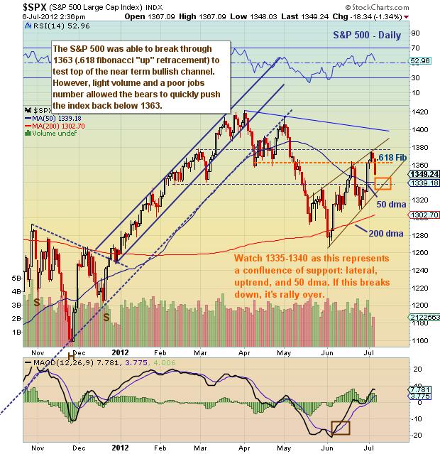 stocks, market charts
