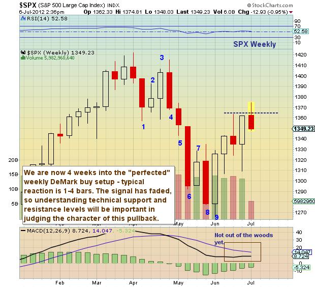 S&P 500, stock markets, financial markets, stock charts