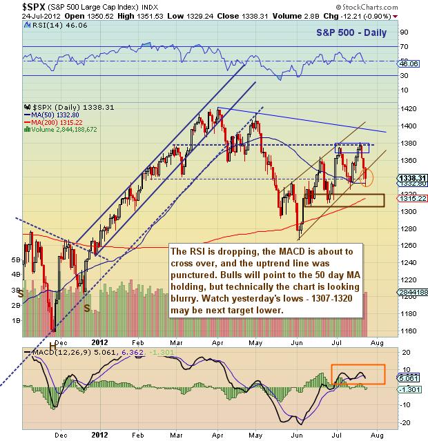 S&P 500 stock market chart, S&P 500 chart, S&P 500