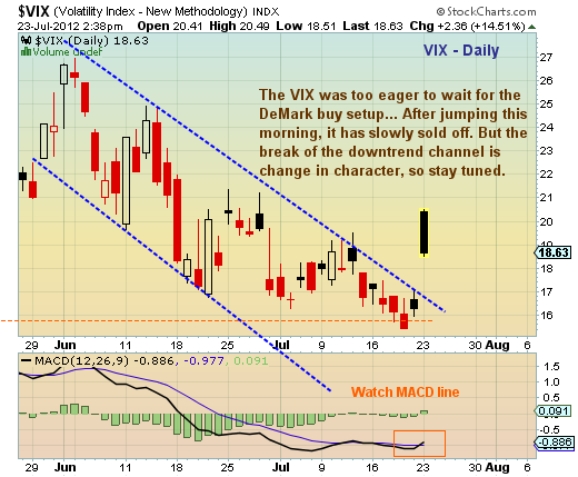 volatility index chart, volatility prices, VIX price chart