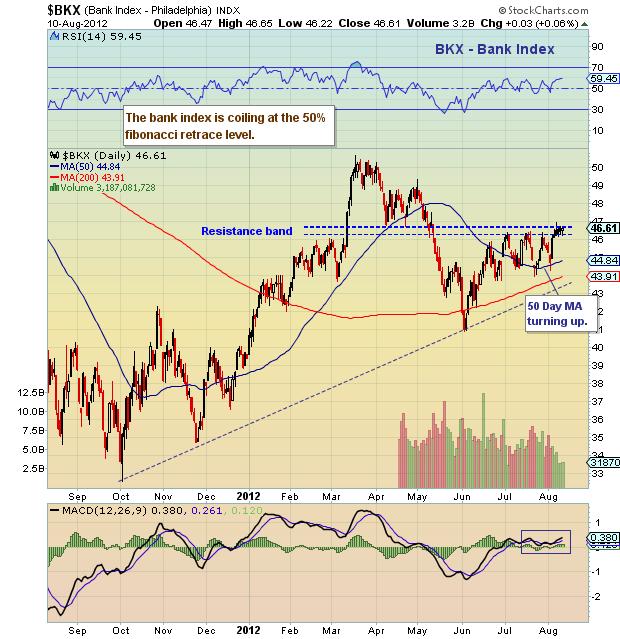 bank index chart, bank stocks, bank stock analysis, financial stock analysis, bank index analysis, bkx technical analysis