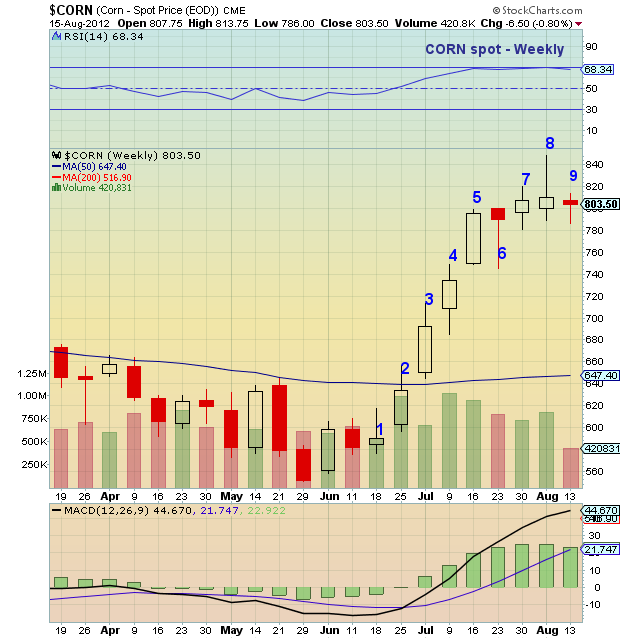 corn prices, corn all time highs, corn price chart, corn chart, commodity prices