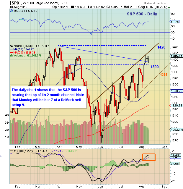 S&P 500 technical chart, S&P 500 technical analysis, S&P 500 technical support, S&P 500 price targets